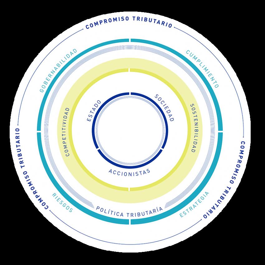 image Esquema de gestión de impuestos e interacción