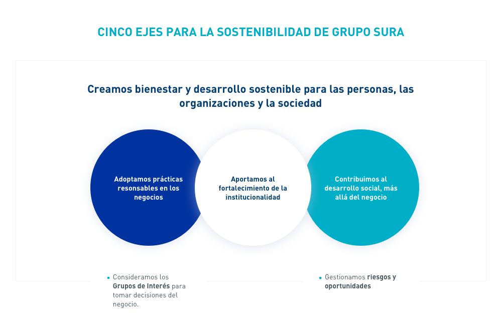 Estrategia de sostenibilidad - Grupo SURA